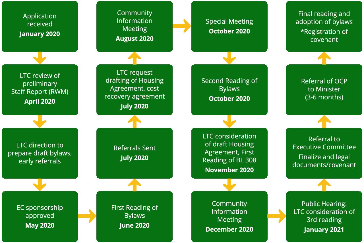 GHS process
